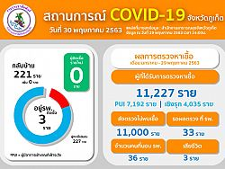 Phuket officials report zero new COVID-19 cases for fifth day