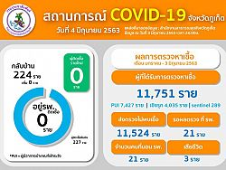 Zero new COVID-19 cases reported in Phuket, total holds at 227