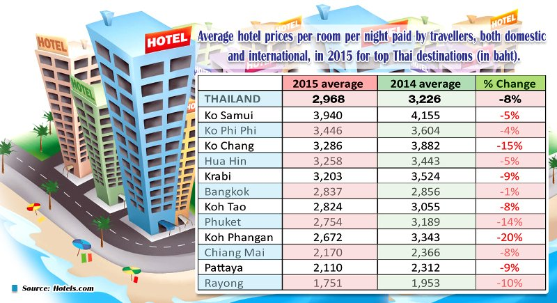 Hotel Room Rates Slide As Tourist Arrivals Surge