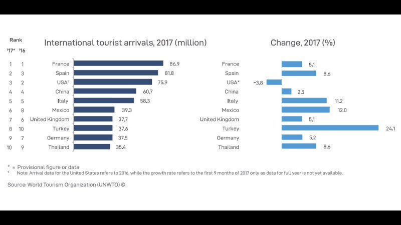 Thailand ranks 10th most popular for global visitors