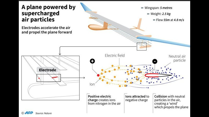 Silent plane with no moving parts makes 'historic' flight