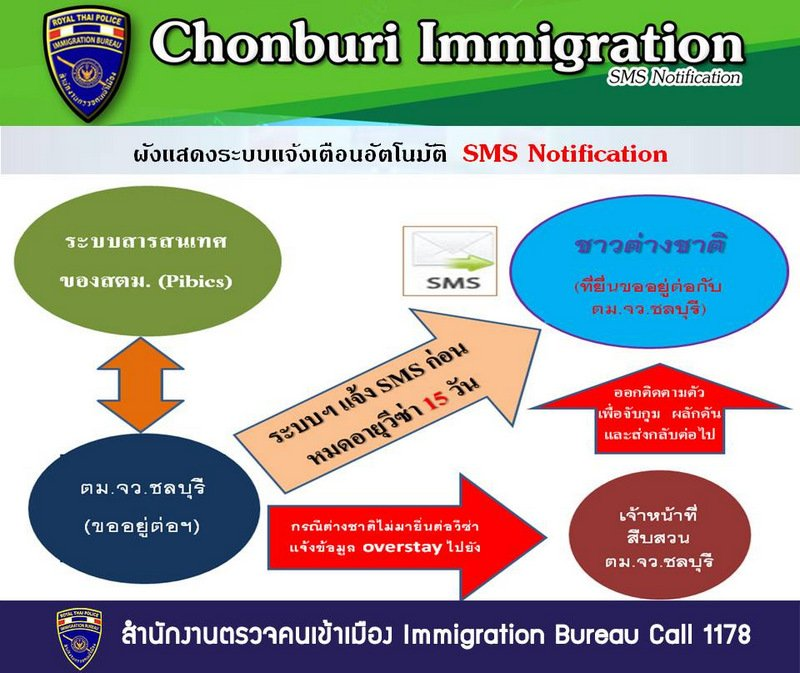 Immigration Bureau chief Lt Gen Surachate Hakparn announced the CHon Buri SMS alerts yesterday (Nov 29). Image: Immigration Bureau