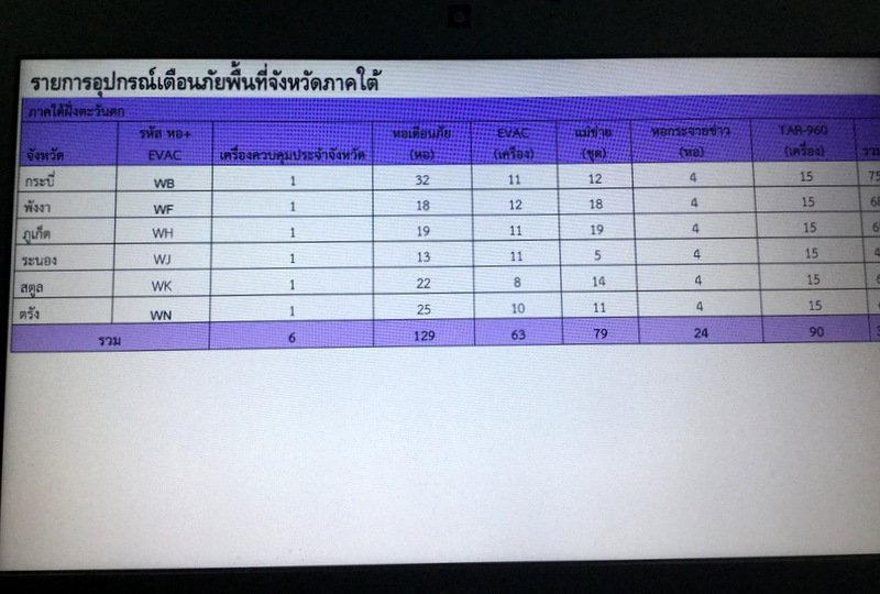 A slide showing how many tsunami-warning towers are in each province along the Andaman coast was presented at the conference. Photo: Dr Prasong Thammapala, NDWC (Bangkok)