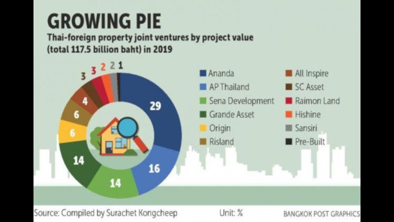 Condo joint ventures trending: Japanese firms leading the way, but Chinese interest escalating