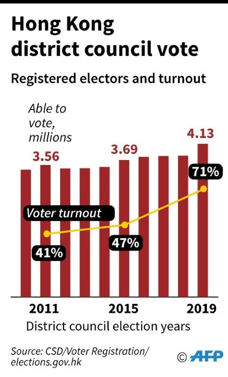 Hong Kong's district council vote. Image: AFP