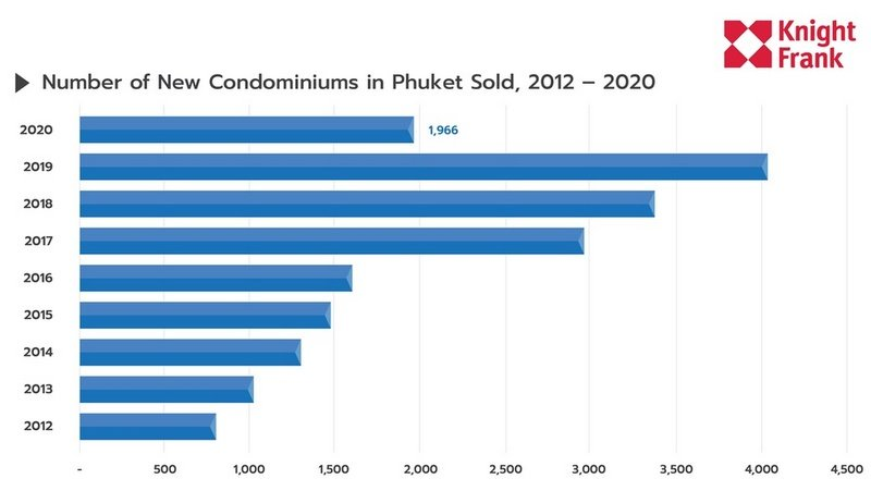 Knight Frank delivers 'frank' report on Phuket condo market