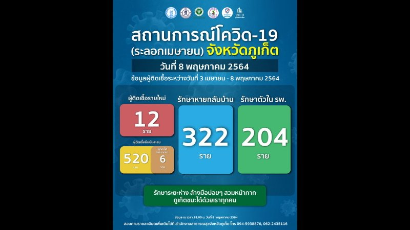 New daily infections in Phuket hit 12