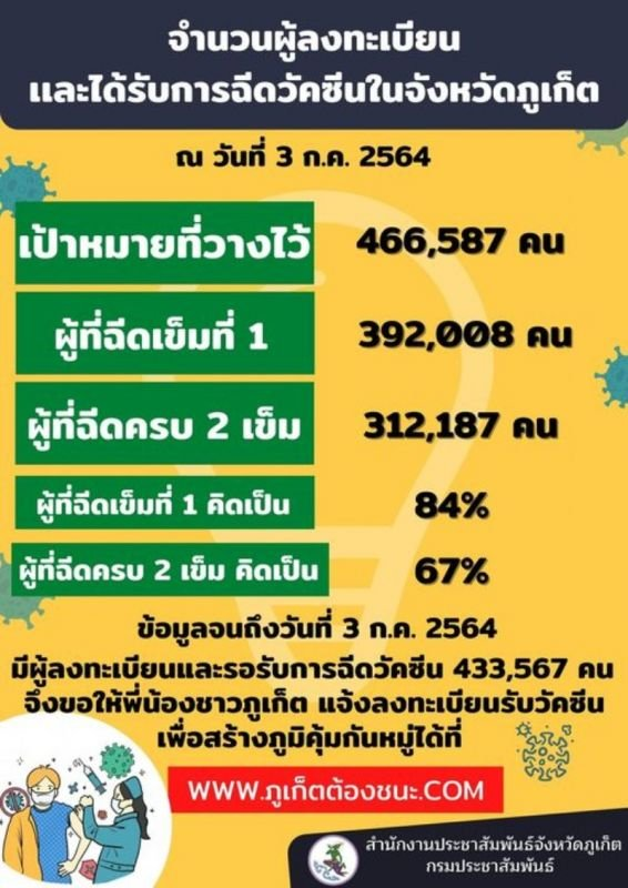 The number vaccinations in Phuket conducted as of one month ago (July 3). Image: PR Phuket